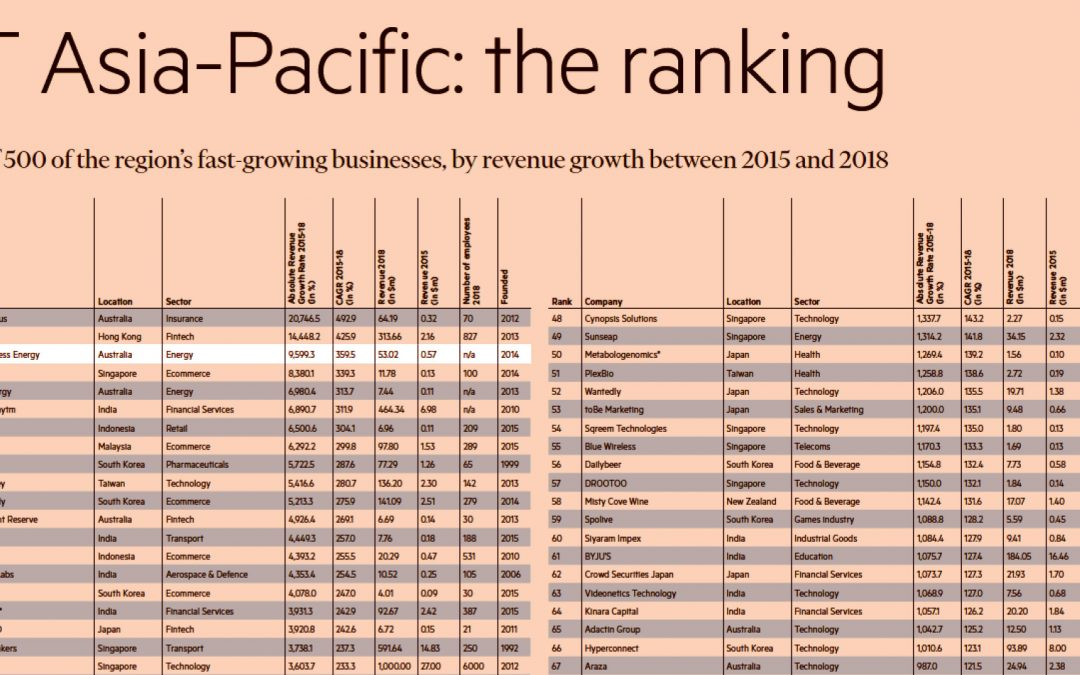 Next Business Energy Top 3 in FT 2020 High-Growth List